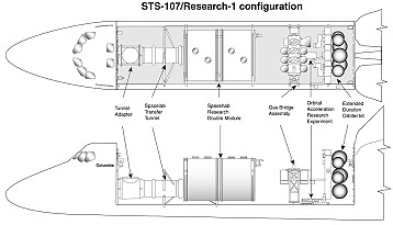 STS-107 payload arrangement